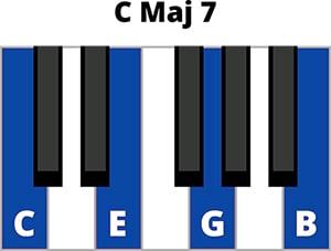 Hợp âm CMaj7 Piano