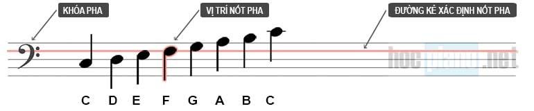 Cách đọc nốt nhạc trên khóa Pha
