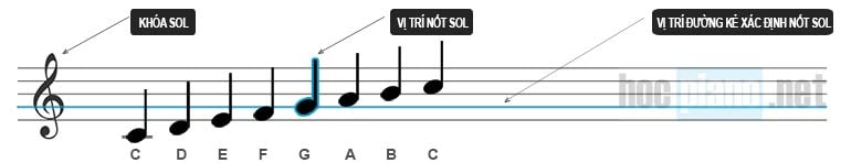 Cách đọc nốt nhạc trên khóa Sol