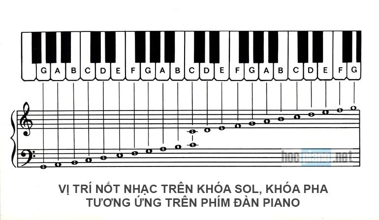 Xác định vị trí nốt nhạc trên bàn phím đàn piano